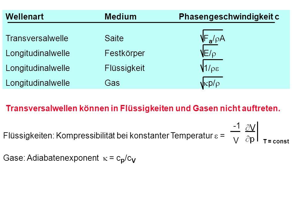 Transversalwellen können in Flüssigkeiten und Gasen nicht auftreten. Flüssigkeiten: Kompressibilität bei konstanter Temperatur = Gase: Adiabatenexpone