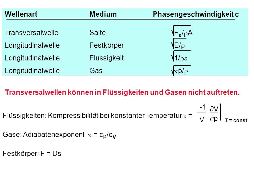 Transversalwellen können in Flüssigkeiten und Gasen nicht auftreten. Festkörper: F = Ds Flüssigkeiten: Kompressibilität bei konstanter Temperatur = Ga