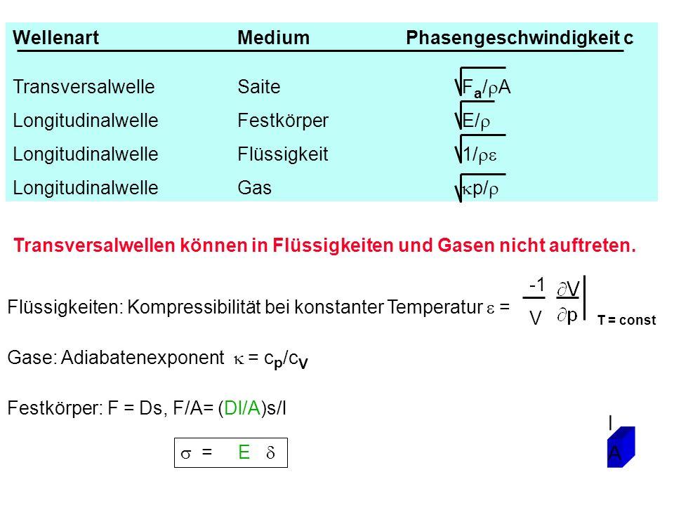 Transversalwellen können in Flüssigkeiten und Gasen nicht auftreten. Festkörper: F = Ds, F/A= (Dl/A)s/l = E Flüssigkeiten: Kompressibilität bei konsta