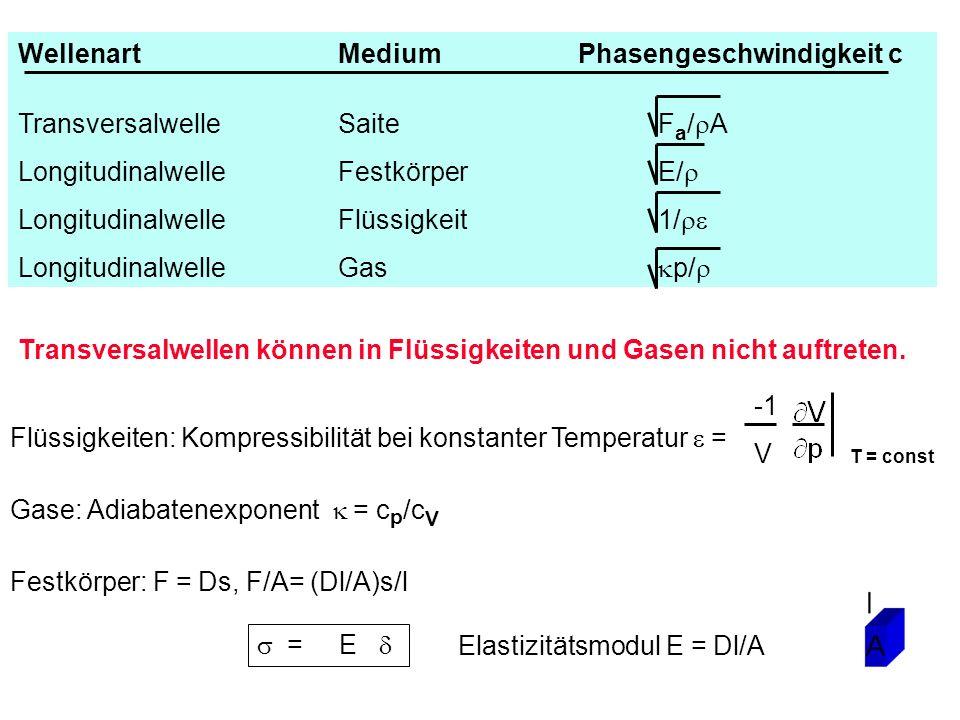 Transversalwellen können in Flüssigkeiten und Gasen nicht auftreten. Festkörper: F = Ds, F/A= (Dl/A)s/l = E Elastizitätsmodul E = Dl/A Flüssigkeiten: