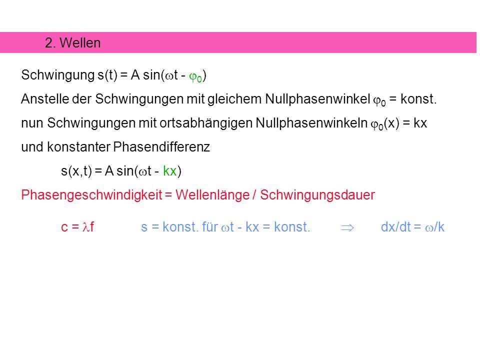 Wichtigste Lösungen: Harmonische Wellen s(x,t) = s sin( t - kx)oders(x,t) = s cos( t - kx) 1 c2c2 - s + s´´ = 0..
