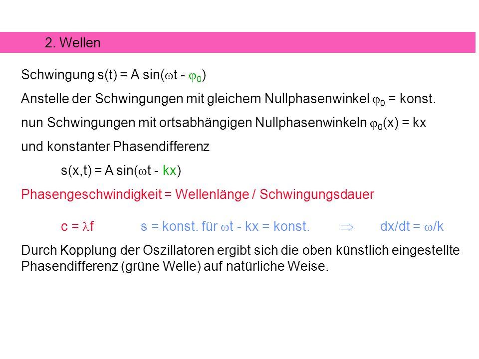 Schwingung s(t) = A sin( t - 0 ) Anstelle der Schwingungen mit gleichem Nullphasenwinkel 0 = konst. nun Schwingungen mit ortsabhängigen Nullphasenwink
