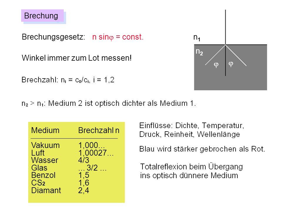 MediumBrechzahl n Vakuum1,000... Luft1,00027... Wasser4/3 Glas... 3/2... Benzol1,5 CS 2 1,6 Diamant2,4 Brechungsgesetz: n sin = const. Brechung Winkel