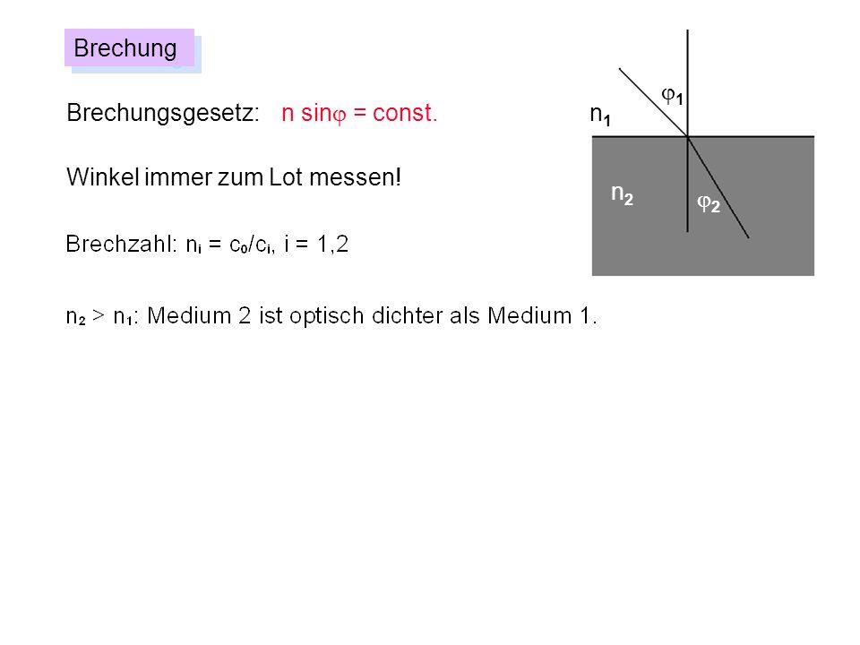 Brechungsgesetz: n sin = const. Brechung Winkel immer zum Lot messen! n1n1 n2n2 1 2
