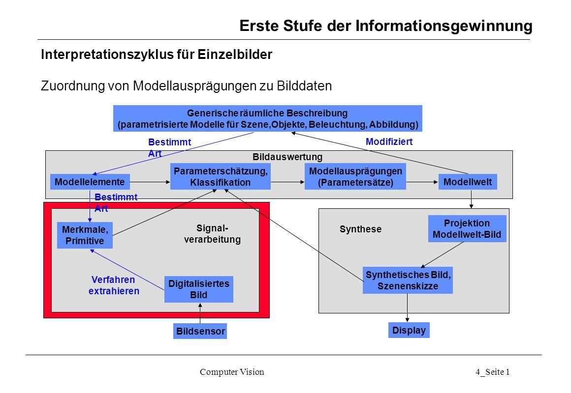 Computer Vision4_Seite 12 Textur: Statistische Ansätze: Unser´s Summen- und Differenzhistogramme Maße aus den normierten Histogrammen: können berechnet werden für verschiedene d u und d v, meist (1,0), (1,1), (0,1), (-1,0) Merkmale Informationsgewinnung