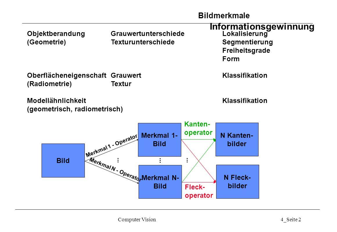 Computer Vision4_Seite 33 Kantenpixel-Verkettung Vorgestellte Methoden liefern Intensitäts-Diskontinuitäten Leider nicht immer Objektränder: Zusätzliche Struktur und Kantenunterbrechungen durch Rauschen und Beleuchtungsdiskontinuitäten.
