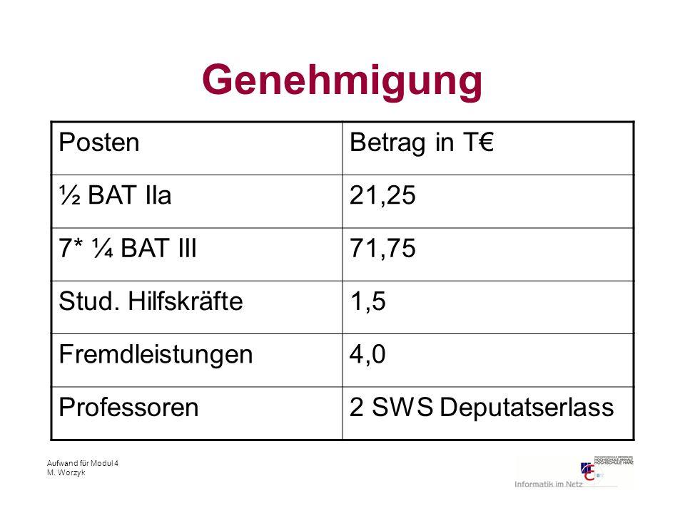 Aufwand für Modul 4 M. Worzyk Genehmigung PostenBetrag in T ½ BAT IIa21,25 7* ¼ BAT III71,75 Stud.