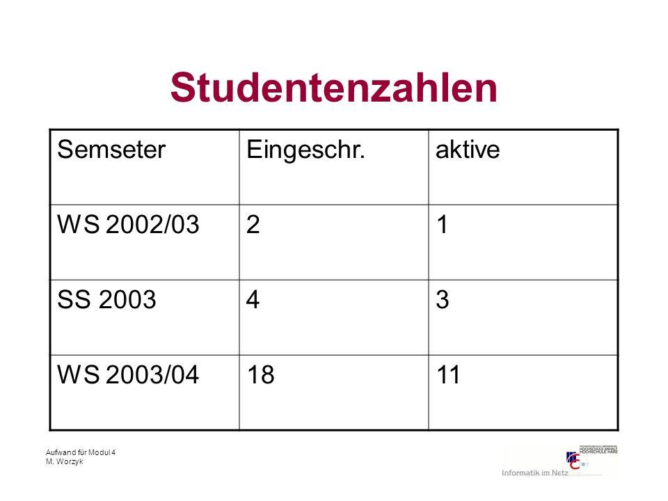 Aufwand für Modul 4 M. Worzyk Studentenzahlen SemseterEingeschr.aktive WS 2002/0321 SS 200343 WS 2003/041811