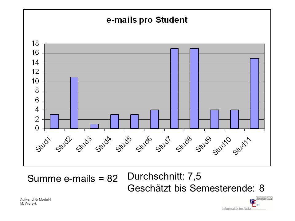 Aufwand für Modul 4 M. Worzyk Summe e-mails = 82 Durchschnitt: 7,5 Geschätzt bis Semesterende: 8