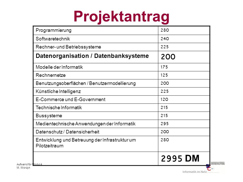 Aufwand für Modul 4 M. Worzyk Programmierung280 Softwaretechnik240 Rechner- und Betriebssysteme225 Datenorganisation / Datenbanksysteme 200 Modelle de