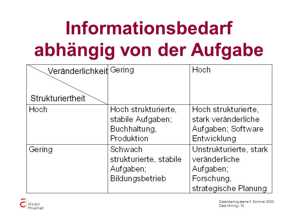 Datenbanksysteme 3 Sommer 2003 Data Mining - 10 Worzyk FH Anhalt Informationsbedarf abhängig von der Aufgabe Veränderlichkeit Strukturiertheit