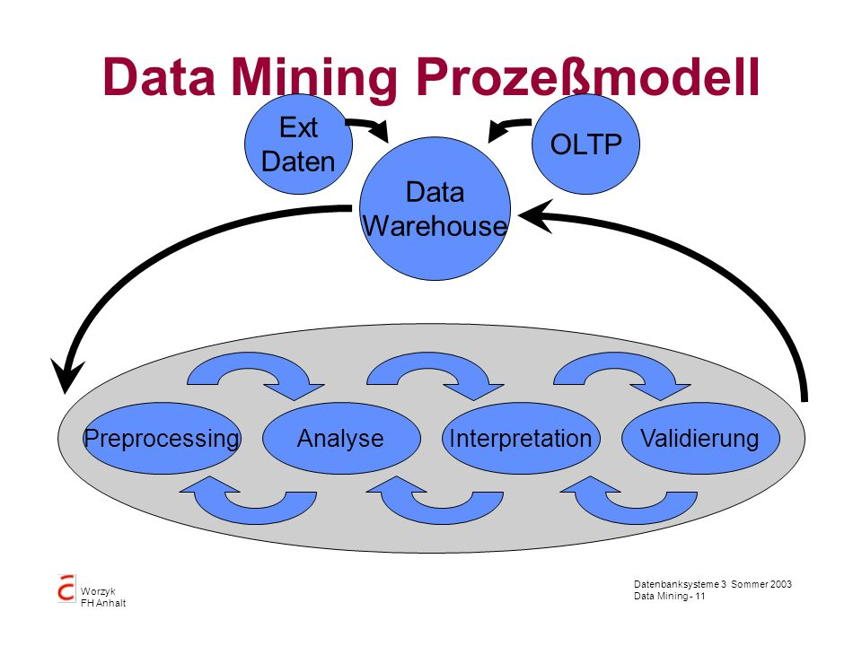 Datenbanksysteme 3 Sommer 2003 Data Mining - 11 Worzyk FH Anhalt Data Mining Prozeßmodell PreprocessingValidierungInterpretationAnalyse Data Warehouse