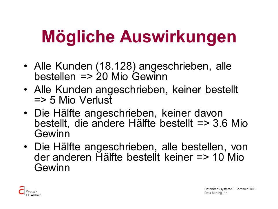 Datenbanksysteme 3 Sommer 2003 Data Mining - 14 Worzyk FH Anhalt Mögliche Auswirkungen Alle Kunden (18.128) angeschrieben, alle bestellen => 20 Mio Ge