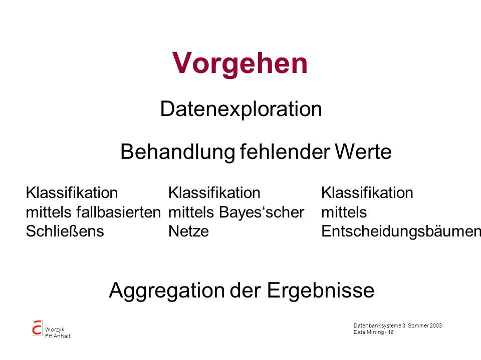 Datenbanksysteme 3 Sommer 2003 Data Mining - 18 Worzyk FH Anhalt Vorgehen Datenexploration Behandlung fehlender Werte Klassifikation mittels fallbasie
