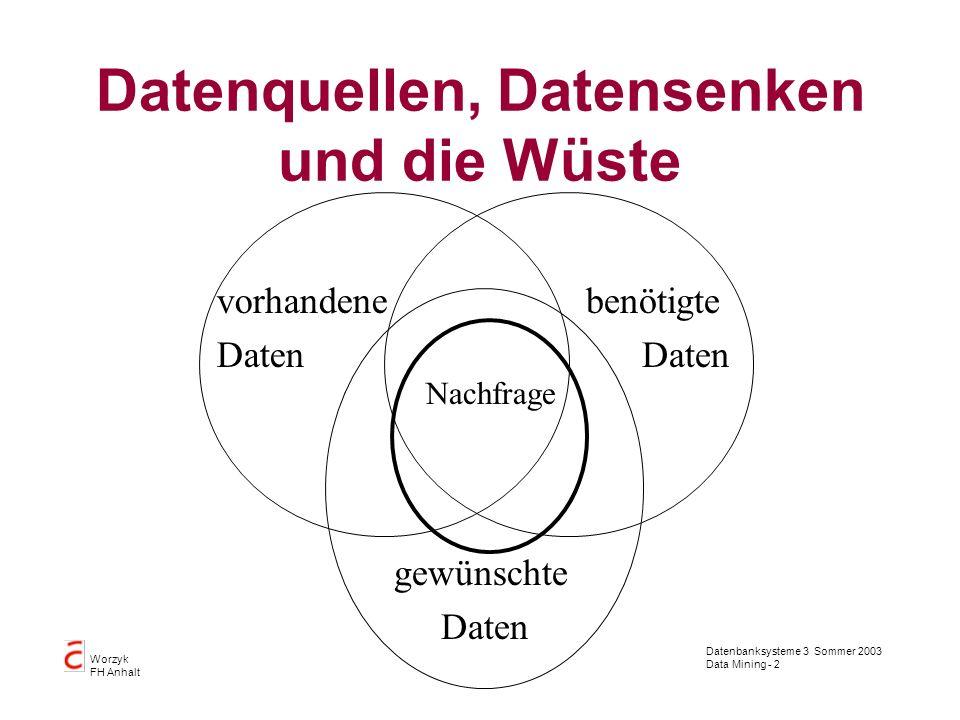 Datenbanksysteme 3 Sommer 2003 Data Mining - 23 Worzyk FH Anhalt Bayessches Netz Ein Bayes sches Netz ist ein gerichteter, azyklischer Graph; jeder Knoten des Graphen ist mit einer (bedingten) Wahrscheinlichkeitsverteilung attributiert.