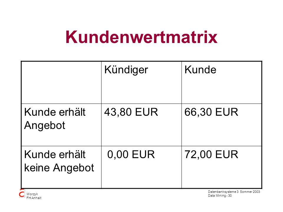 Datenbanksysteme 3 Sommer 2003 Data Mining - 30 Worzyk FH Anhalt Kundenwertmatrix KündigerKunde Kunde erhält Angebot 43,80 EUR66,30 EUR Kunde erhält k