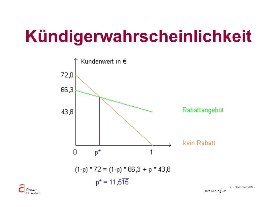 Datenbanksysteme 3 Sommer 2003 Data Mining - 31 Worzyk FH Anhalt Kündigerwahrscheinlichkeit