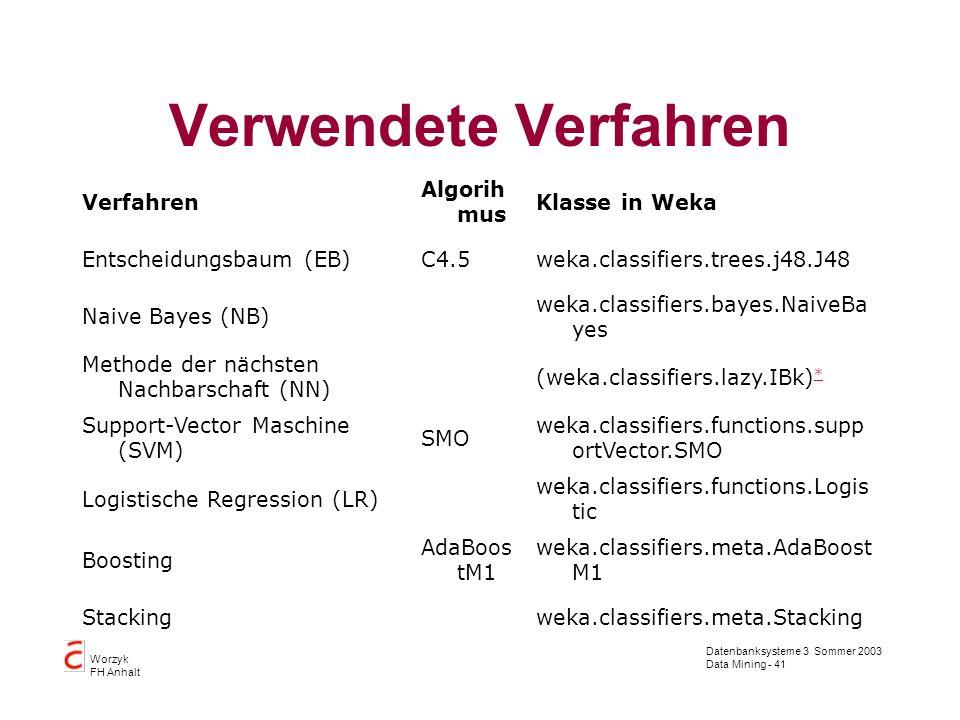 Datenbanksysteme 3 Sommer 2003 Data Mining - 41 Worzyk FH Anhalt Verwendete Verfahren Verfahren Algorih mus Klasse in Weka Entscheidungsbaum (EB)C4.5w