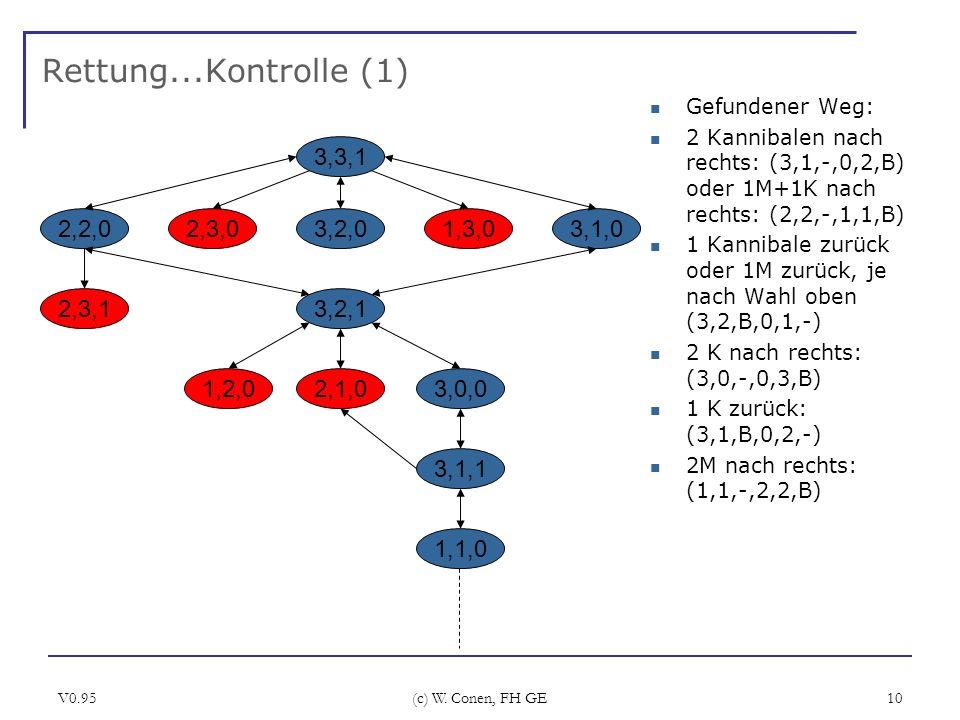 V0.95 (c) W. Conen, FH GE 10 Rettung...Kontrolle (1) Gefundener Weg: 2 Kannibalen nach rechts: (3,1,-,0,2,B) oder 1M+1K nach rechts: (2,2,-,1,1,B) 1 K