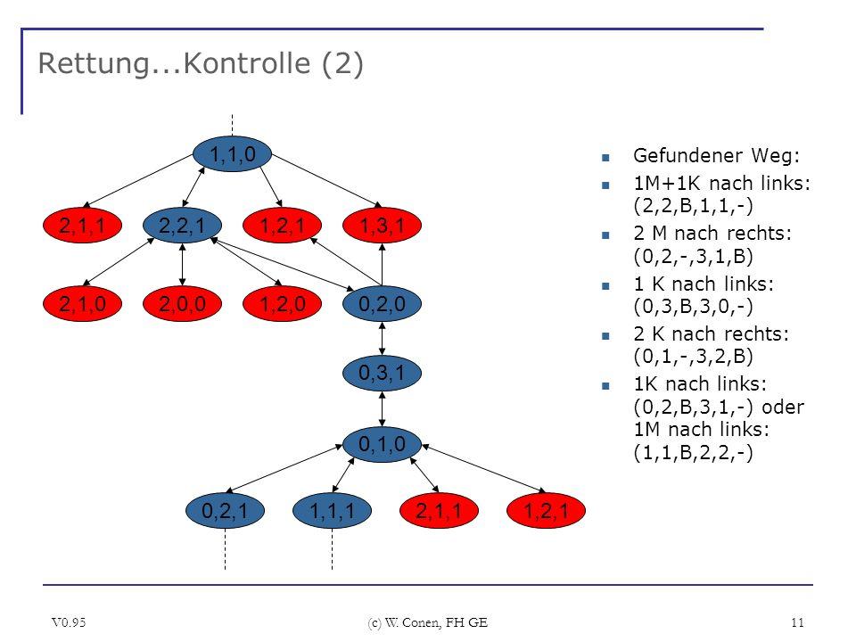 V0.95 (c) W. Conen, FH GE 11 Rettung...Kontrolle (2) Gefundener Weg: 1M+1K nach links: (2,2,B,1,1,-) 2 M nach rechts: (0,2,-,3,1,B) 1 K nach links: (0