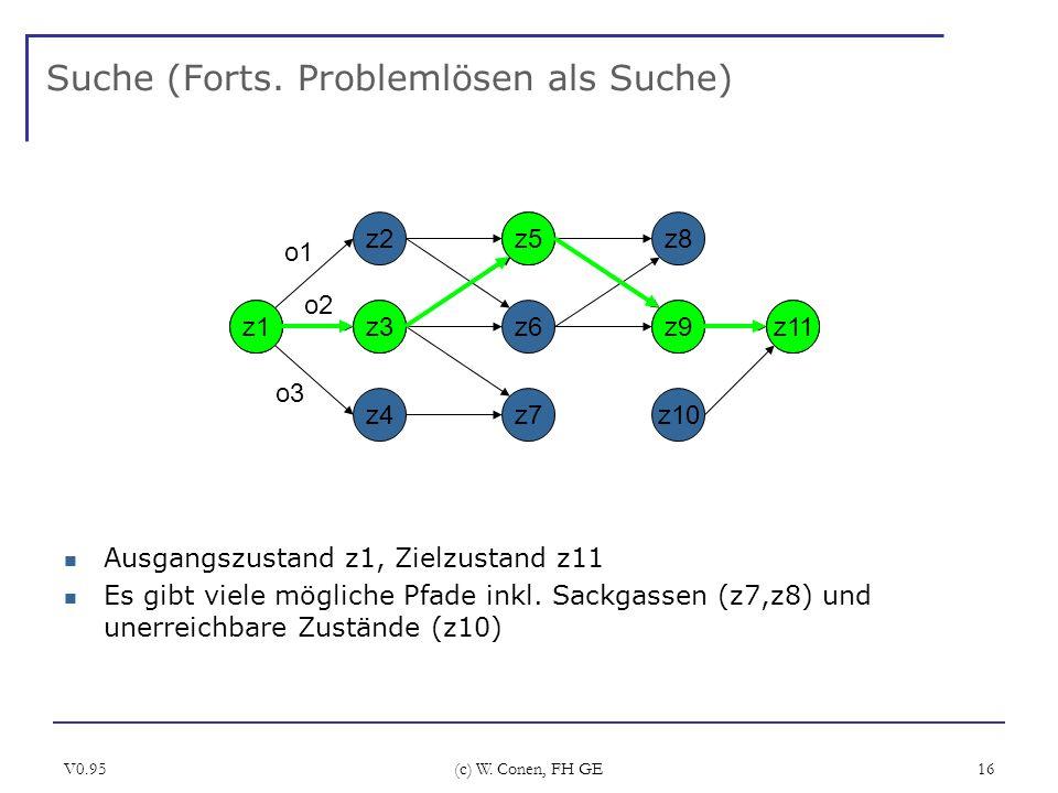 V0.95 (c) W. Conen, FH GE 16 Suche (Forts. Problemlösen als Suche) Ausgangszustand z1, Zielzustand z11 Es gibt viele mögliche Pfade inkl. Sackgassen (