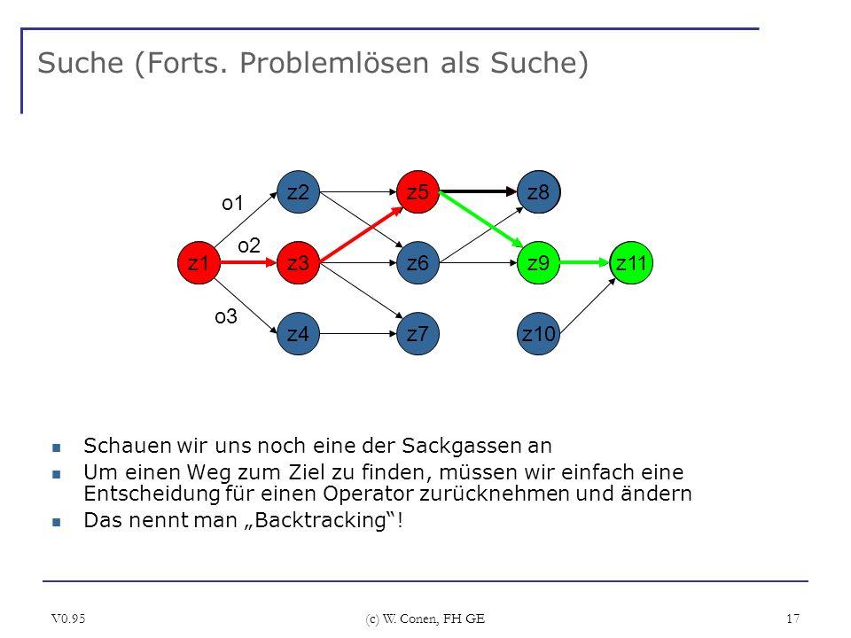 V0.95 (c) W. Conen, FH GE 17 Suche (Forts. Problemlösen als Suche) Schauen wir uns noch eine der Sackgassen an Um einen Weg zum Ziel zu finden, müssen