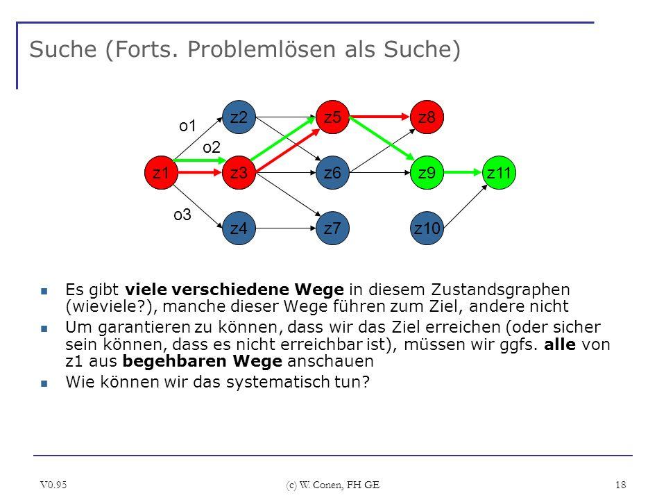 V0.95 (c) W. Conen, FH GE 18 Suche (Forts. Problemlösen als Suche) z1 z2 z3 z4 o1 o2 o3 z5 z6 z7 z8 z11 z10 z11z1z3 z5z8 z9 Es gibt viele verschiedene