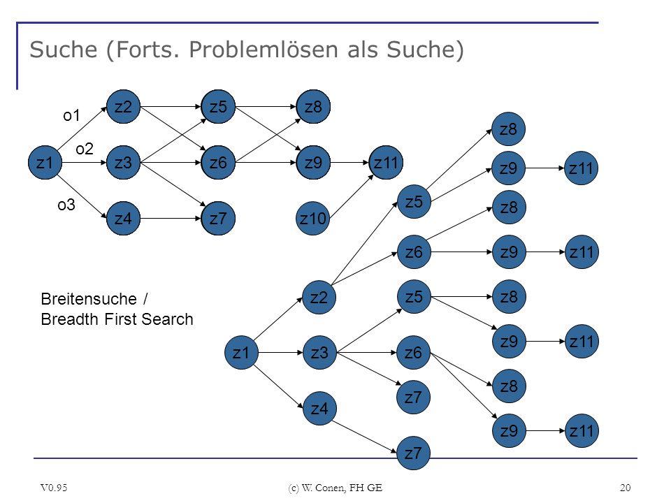 V0.95 (c) W. Conen, FH GE 20 Suche (Forts. Problemlösen als Suche) z1 z2 z3 z4 o1 o2 o3 z5 z6 z7 z8 z9 z10 z11z1 z3 z4 z5z8 z9z11 z2 z6 z7 z8 z9 z8 z9