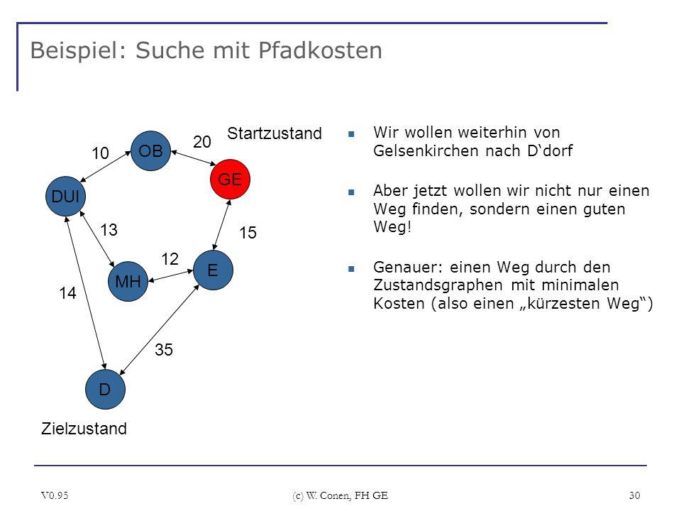 V0.95 (c) W. Conen, FH GE 30 Beispiel: Suche mit Pfadkosten Wir wollen weiterhin von Gelsenkirchen nach Ddorf Aber jetzt wollen wir nicht nur einen We