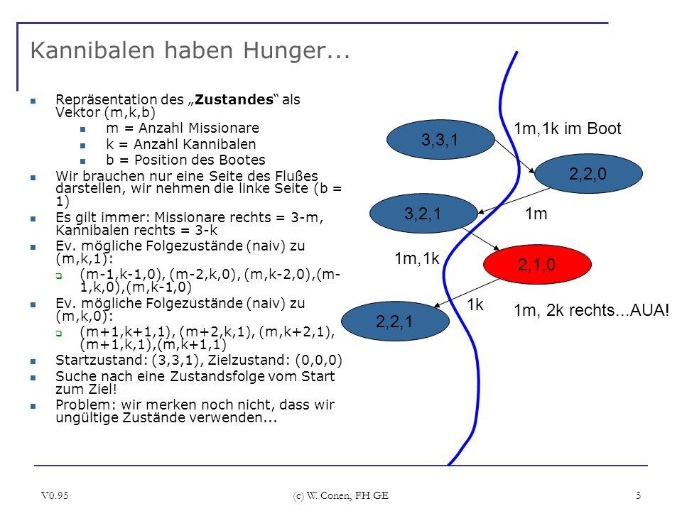 V0.95 (c) W. Conen, FH GE 5 Kannibalen haben Hunger... Repräsentation des Zustandes als Vektor (m,k,b) m = Anzahl Missionare k = Anzahl Kannibalen b =