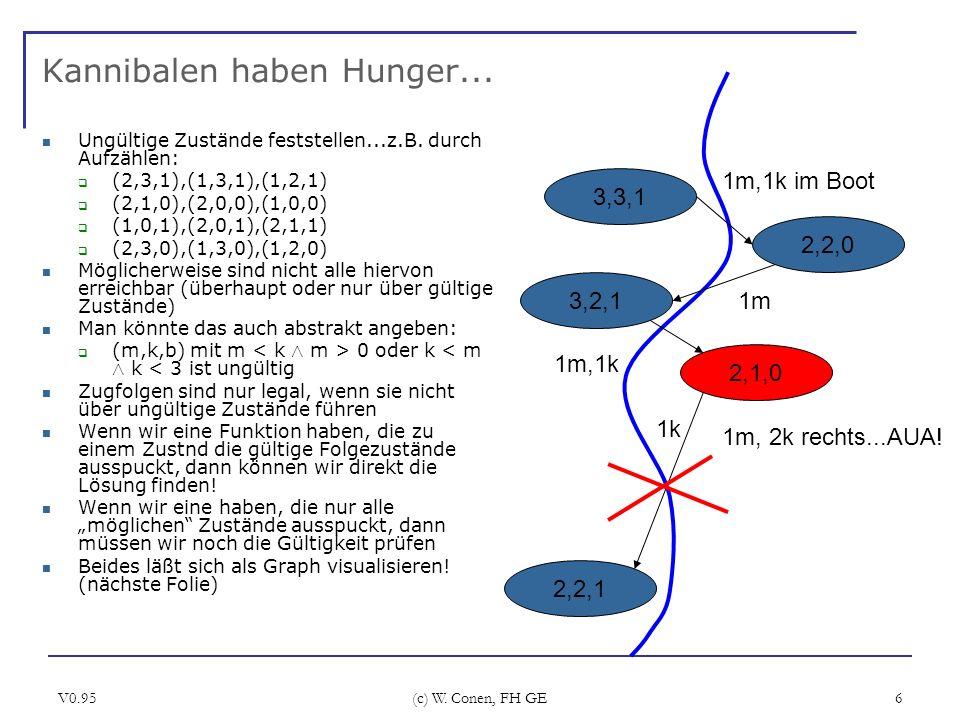 V0.95 (c) W. Conen, FH GE 6 Kannibalen haben Hunger... Ungültige Zustände feststellen...z.B. durch Aufzählen: (2,3,1),(1,3,1),(1,2,1) (2,1,0),(2,0,0),