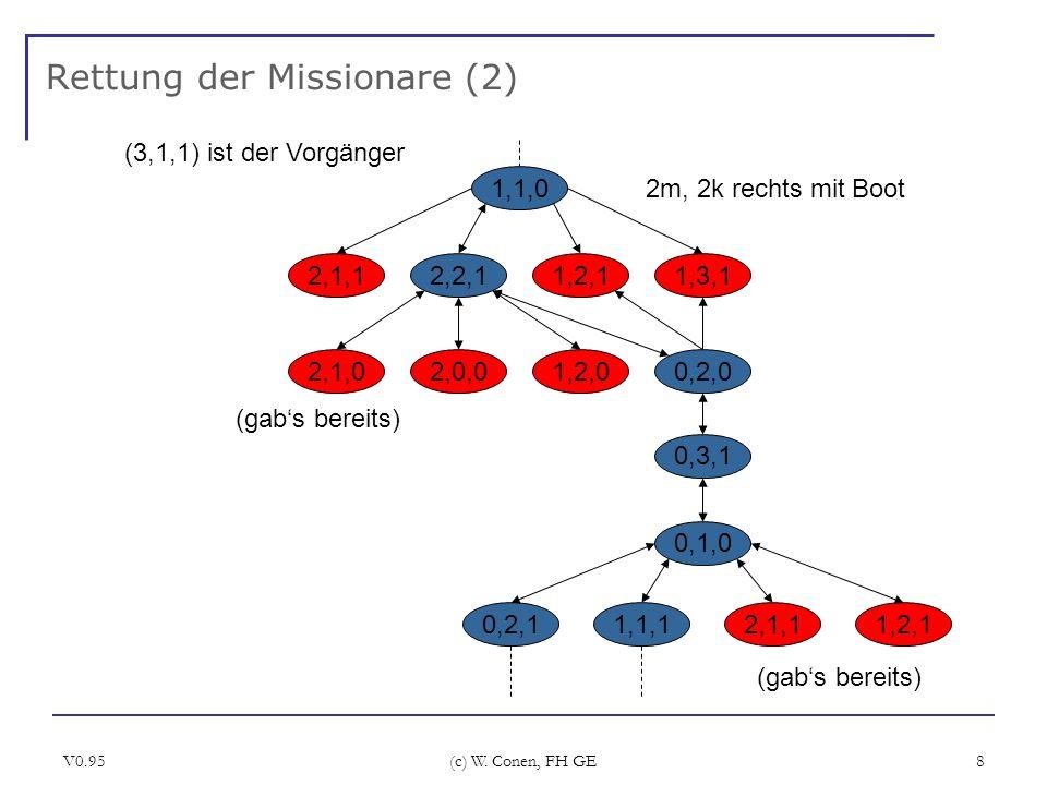V0.95 (c) W. Conen, FH GE 8 Rettung der Missionare (2) 1,1,0 2m, 2k rechts mit Boot 2,1,12,2,11,2,11,3,1 (3,1,1) ist der Vorgänger 2,1,02,0,01,2,00,2,