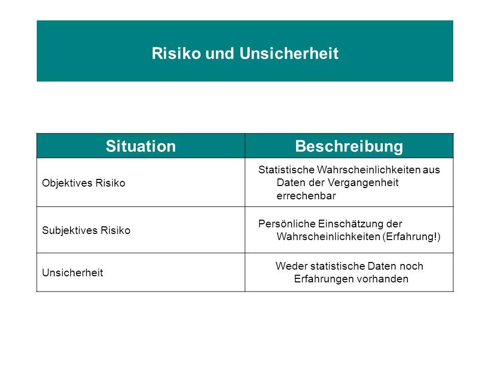 Risiko und Unsicherheit SituationBeschreibung Objektives Risiko Statistische Wahrscheinlichkeiten aus Daten der Vergangenheit errechenbar Subjektives