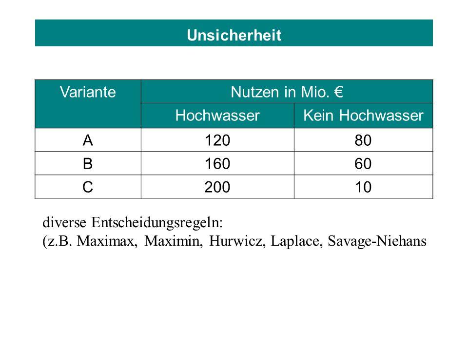 Unsicherheit VarianteNutzen in Mio. HochwasserKein Hochwasser A12080 B16060 C20010 diverse Entscheidungsregeln: (z.B. Maximax, Maximin, Hurwicz, Lapla