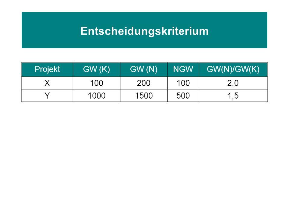 Entscheidungskriterium ProjektGW (K)GW (N)NGWGW(N)/GW(K) X1002001002,0 Y100015005001,5