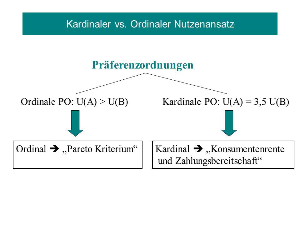 Kardinaler vs. Ordinaler Nutzenansatz Ordinale PO: U(A) > U(B) Kardinal Konsumentenrente und Zahlungsbereitschaft Ordinal Pareto Kriterium Kardinale P