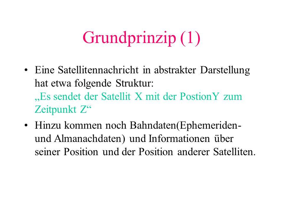 Grundprinzip (1) Eine Satellitennachricht in abstrakter Darstellung hat etwa folgende Struktur: Es sendet der Satellit X mit der PostionY zum Zeitpunk