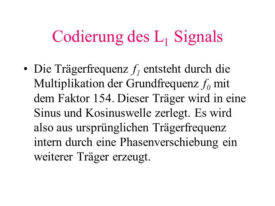 Codierung des L 1 Signals Die Trägerfrequenz f 1 entsteht durch die Multiplikation der Grundfrequenz f 0 mit dem Faktor 154. Dieser Träger wird in ein