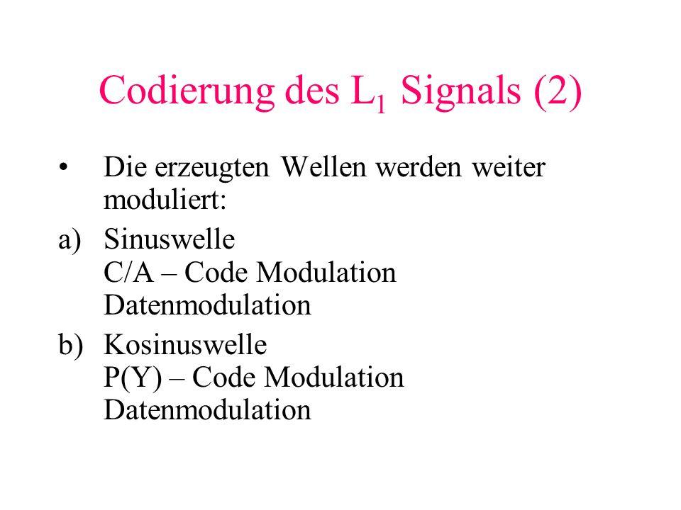 Codierung des L 1 Signals (2) Die erzeugten Wellen werden weiter moduliert: a)Sinuswelle C/A – Code Modulation Datenmodulation b)Kosinuswelle P(Y) – C