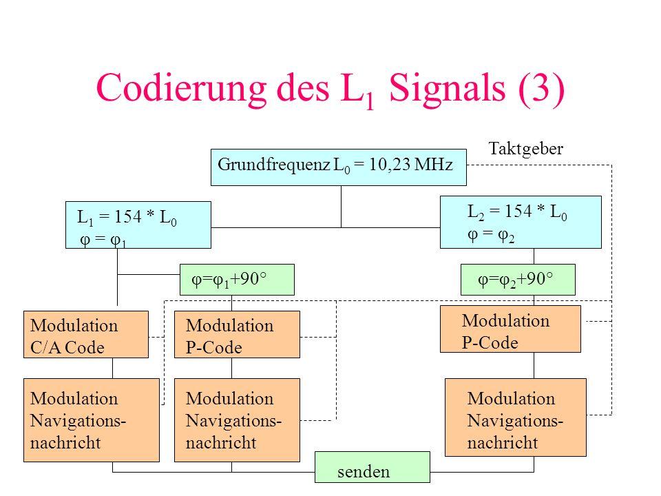 Codierung des L 1 Signals (3) Grundfrequenz L 0 = 10,23 MHz L 1 = 154 * L 0 φ = φ 1 L 2 = 154 * L 0 φ = φ 2 φ=φ 1 +90°φ=φ 2 +90° Modulation C/A Code M