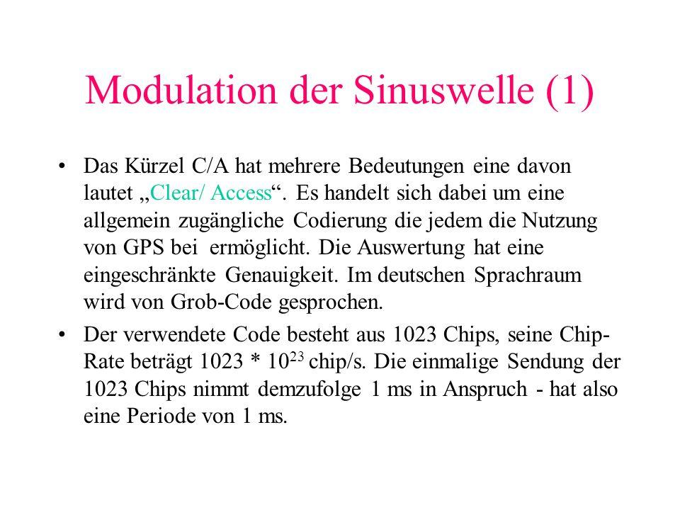 Modulation der Sinuswelle (1) Das Kürzel C/A hat mehrere Bedeutungen eine davon lautet Clear/ Access. Es handelt sich dabei um eine allgemein zugängli