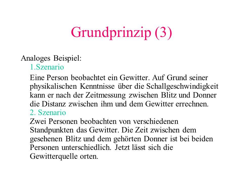 Grundprinzip (3) Analoges Beispiel: 1.Szenario Eine Person beobachtet ein Gewitter. Auf Grund seiner physikalischen Kenntnisse über die Schallgeschwin