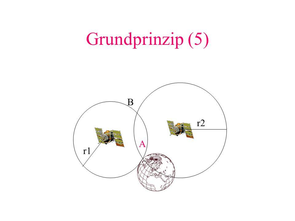 Grundprinzip (6) In der Darstellung gibt es zwei Schnittpunkte die die Position des Empfängers beschreiben könnten (Punkt A und B).