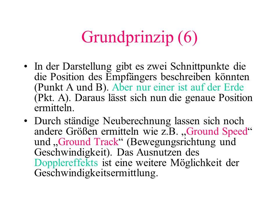 Grundprinzip (6) In der Darstellung gibt es zwei Schnittpunkte die die Position des Empfängers beschreiben könnten (Punkt A und B). Aber nur einer ist