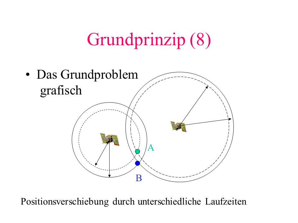 Grundprinzip (8) Die Lösung A B Mit Hilfe eines weiteren Satelliten kann der Uhrenfehler korrigiert werden.