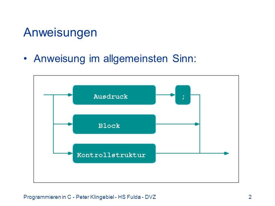 Programmieren in C - Peter Klingebiel - HS Fulda - DVZ3 Ausdrücke 1 Ausdrücke (siehe auch früherer Abschnitt) –Definitionen, Zuweisungen, … –arithmetische, logische, … Operationen, … Bei Zuweisungen zu beachten: gültiger l-value und r-value –l-value (left, location) Variable mit Speicherplatz –r-value (right, read) auswertbarer Ausdruck Beispiel: int i, j; i = 9 / 3; /* gültiger l-value */ 45 = j; /* ungültiger l-value */