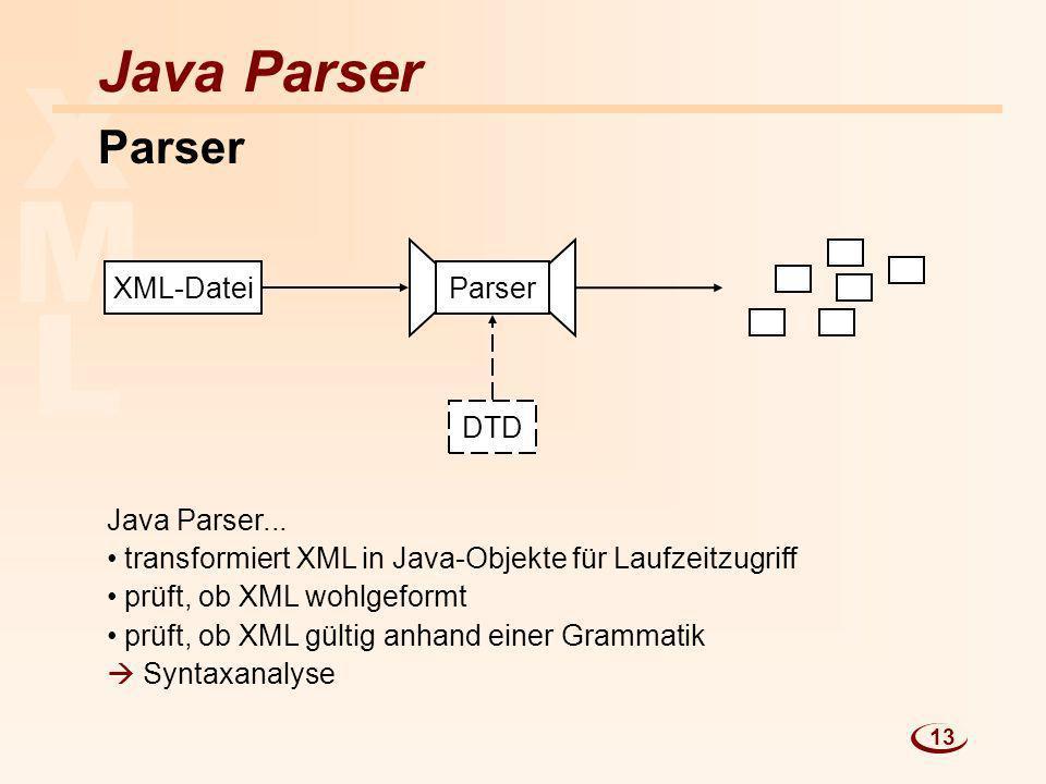 L M X Java Parser Parser XML-Datei Parser Java Parser... transformiert XML in Java-Objekte für Laufzeitzugriff prüft, ob XML wohlgeformt prüft, ob XML