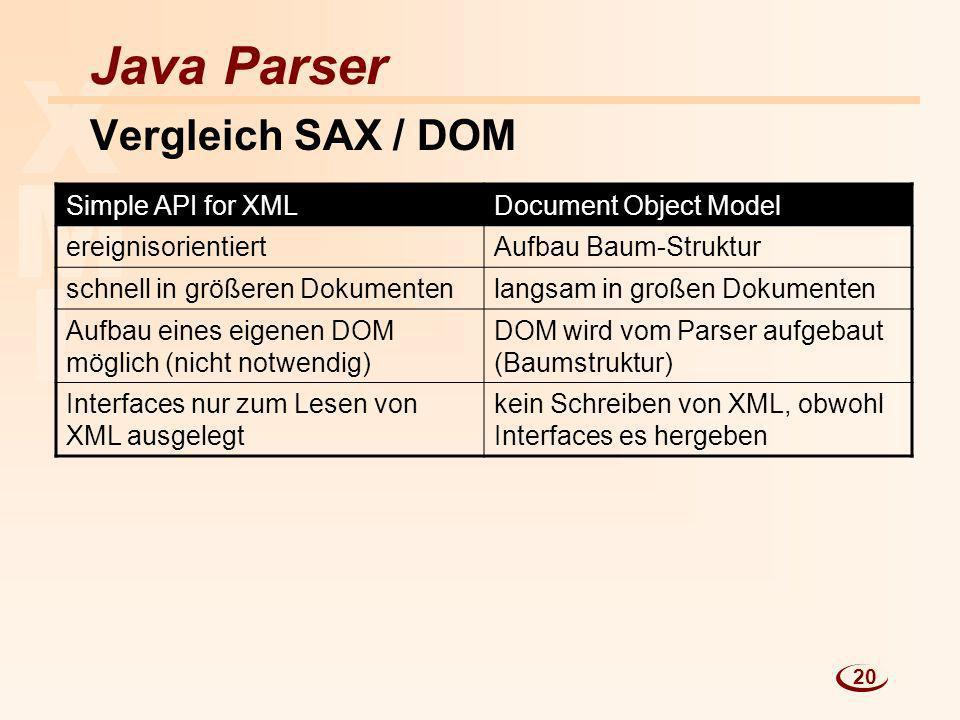 L M X Java Parser Vergleich SAX / DOM Simple API for XMLDocument Object Model ereignisorientiertAufbau Baum-Struktur schnell in größeren Dokumentenlan
