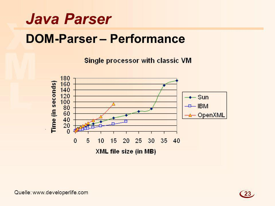 L M X Java Parser DOM-Parser – Performance Quelle: www.developerlife.com 23