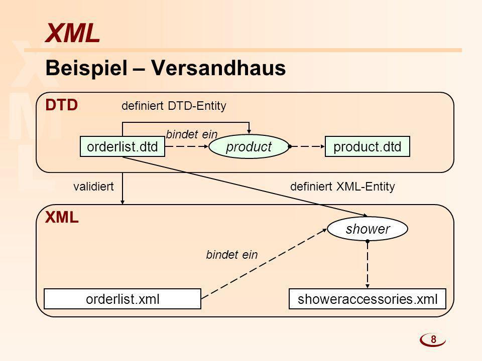 L M X XML Beispiel – Versandhaus orderlist.dtdproduct.dtd orderlist.xmlshoweraccessories.xml product shower bindet ein definiert DTD-Entity definiert